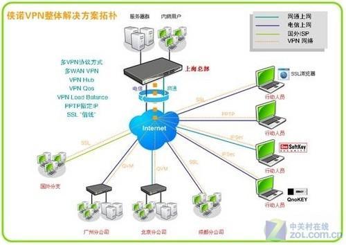 方案年终送礼买防火墙送VPN