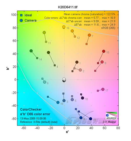 轻巧营造柔美宾得100mm微距镜头评测(3)