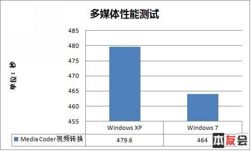 笔记本用什么系统Windows7对比经典XP测试(3)