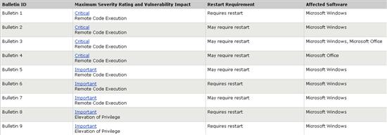微软九月安全公告预告:9个补丁4个危急