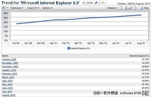 期盼Win7普及!微软竟然拿IE9做诱饵