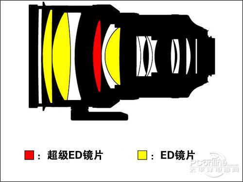 --> 作者:烧卖、祈迹 尼康AF-S 200mm f/2G ED VR II是一款大光圈长焦定焦镜头,200mm的焦段,最大光圈达到惊人的F2。与旧款相比,尼康AF-S 200mm f/2G ED VR II将VR防抖升级到二代,增加了纳米结晶涂层镀膜,整体性能更趋强劲。尼康AF-S 200mm f/2G ED VR II适合拍摄室内体育运动、人像等题材。 一、先评后测  尼康推出针对全画幅单反相机的大光圈长焦定焦镜头AF-S 200mm f/2G ED VR II,与之一同发布的还有万众期待的尼康