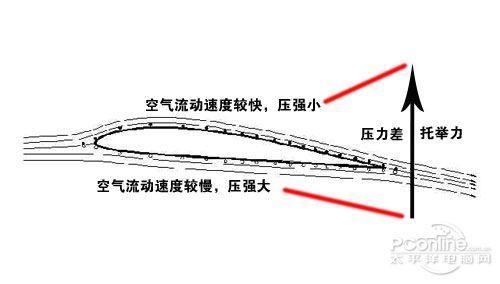 飞行空气动力学--固定翼飞机结构详解---2