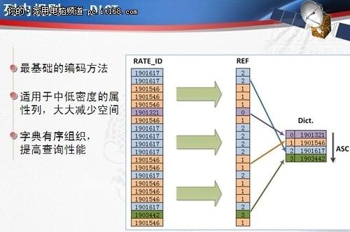 电信业海量数据存储中的数据库实践