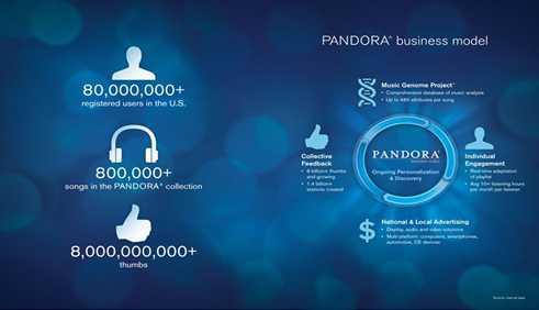 """潘多拉:颠覆传统电台模式的""""魔力音乐盒"""""""