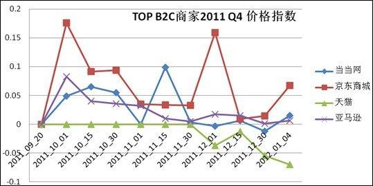 一淘网公布的B2C价格监测数据