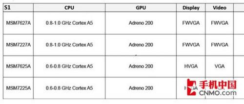 从ARM9到A15 手机处理器架构进化历程