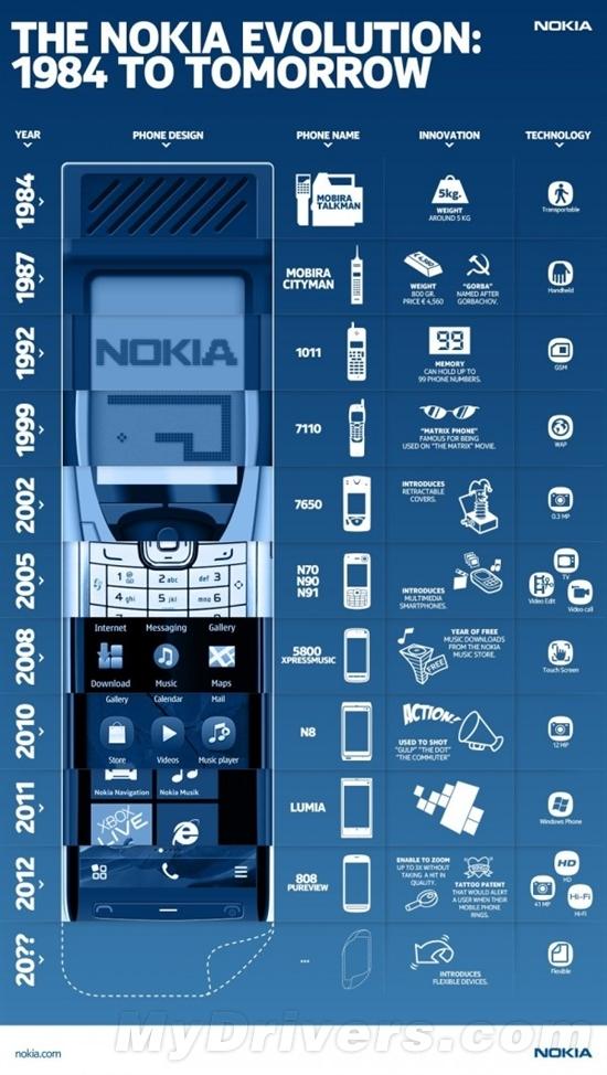 细数29年:诺基亚手机技术创新演变史