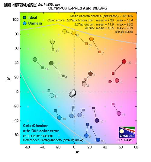 化繁为简奥林巴斯E-PL3翻转屏单电评测