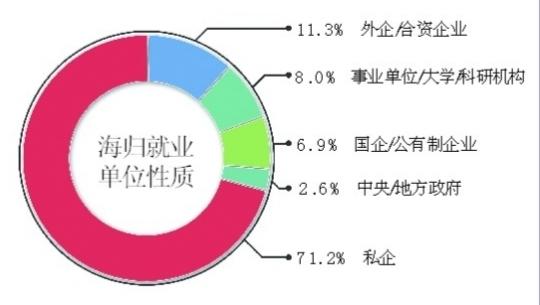 """""""海归就业力调查""""显示近七成海归起薪不足6万/年,但后劲十足"""
