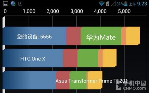 四核巨屏争霸 Grand Memo对比华为Mate(03.25)