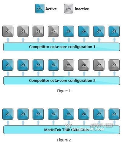 联发科发布八核移动处理器