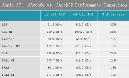 【新技研】苹果A7处理器是怎样用双核击败八核的
