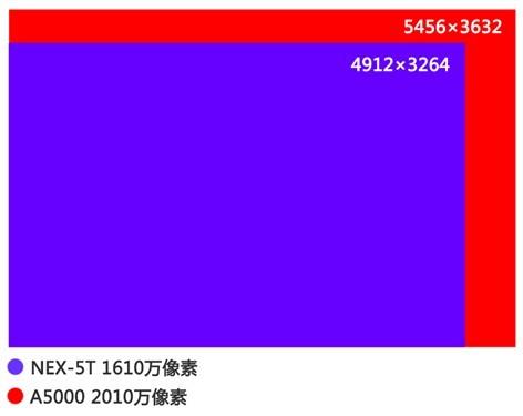 买新or买旧索尼A5000与NEX-5T对比