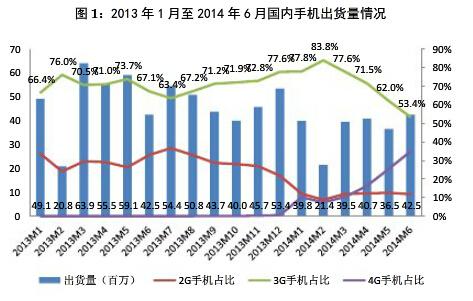 工信部:上半年国内4G手机出货量超4千万部