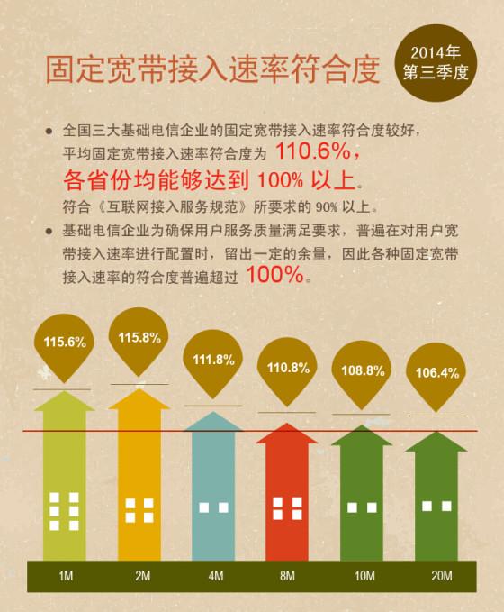 国内宽带网速增幅收窄人均下载速率4.09Mb/s