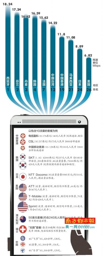 资费对比:中国的电信资费贵不贵
