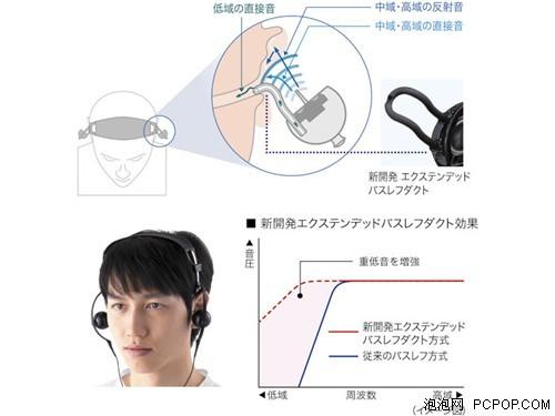 报价3180元!索尼最新顶级耳机V1上市