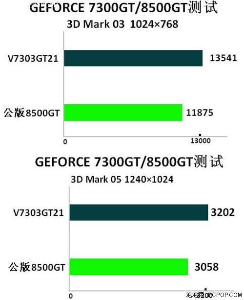 反抗压迫阵线,性价73GT性能PK85GT