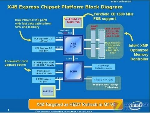 凭啥卖高价华硕P35/X48主板性能大比拼