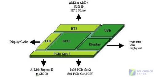 谁是780G主板最佳拍档4款热门CPU解析