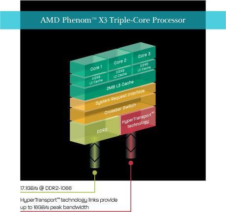 三大于二纯属谬论E7200绝杀AMD三核