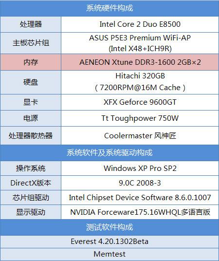 容量频率兼备亿能4GDDR3内存评测(2)