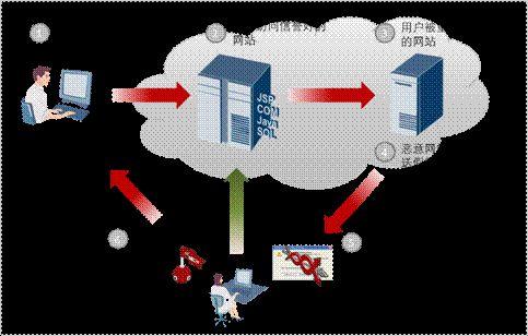安全威胁分析:谁绑架了Web和浏览器