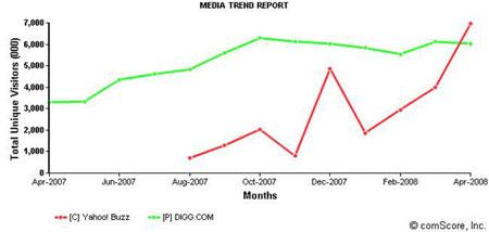 科技时代_Yahoo Buzz流量4月首超Digg(图)