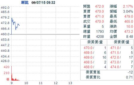 科技时代_网游商中华网龙成为台湾股市新股王