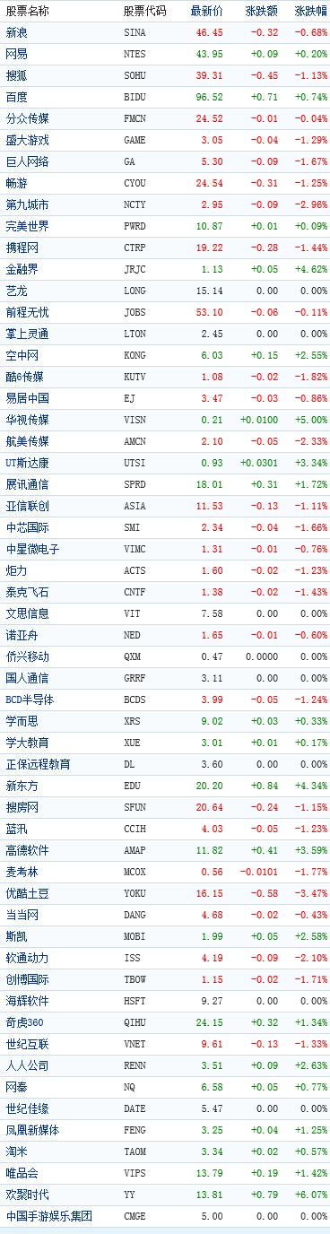 中国概念股午盘行情