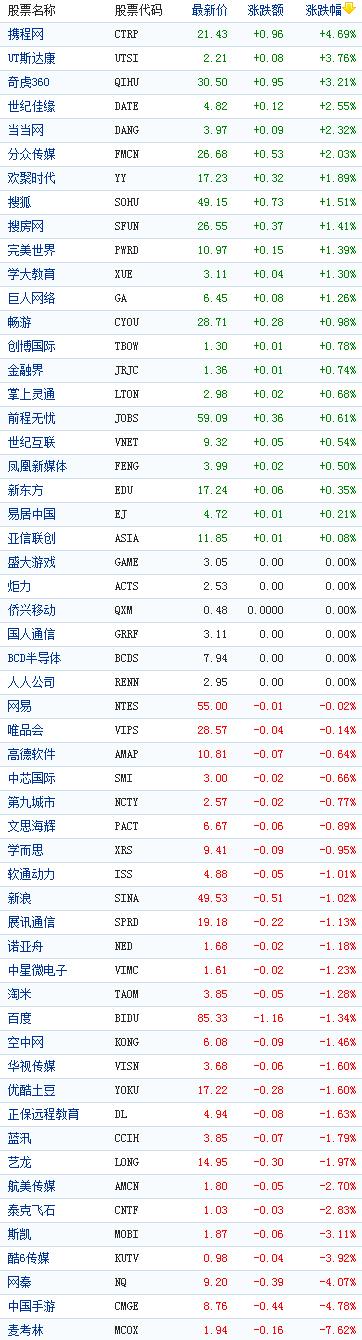 中国概念股周一收盘涨跌互现