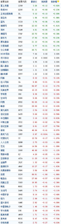 中国概念股周三多数下跌