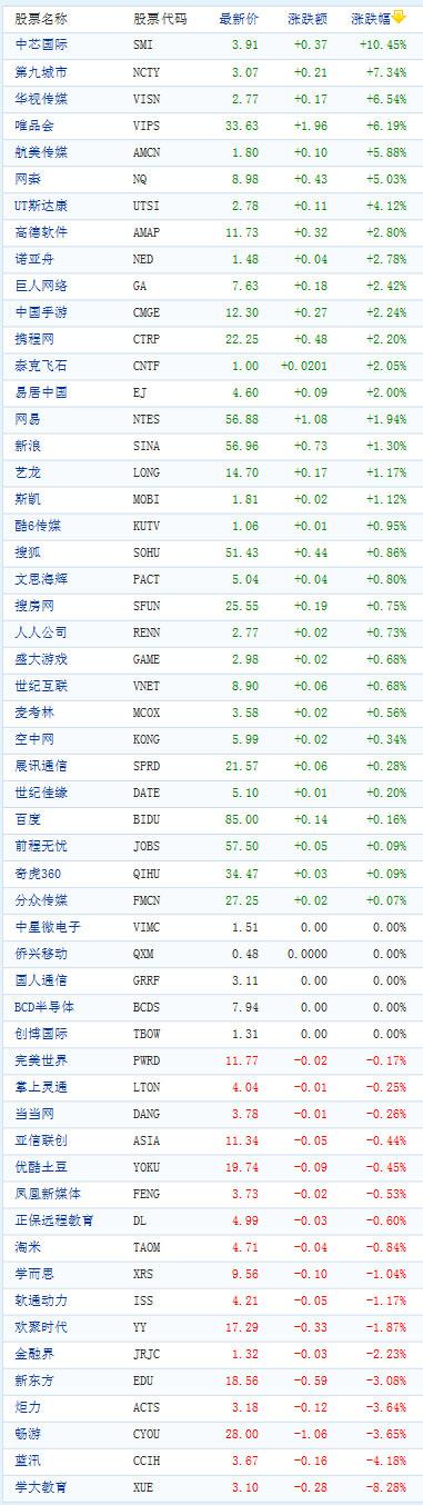 图为:中国概念股周四收盘涨跌互现