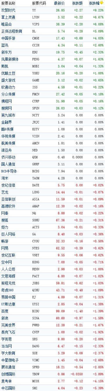 中国概念股周二早盘涨跌互现