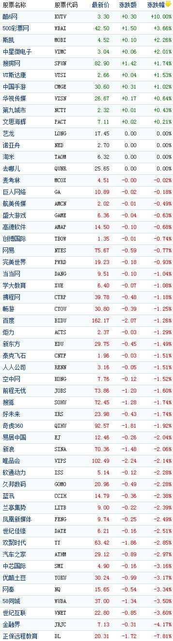 中国概念股周三早盘普跌