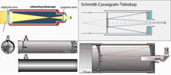 左上:反射式光路 左下:牛顿式光路 右上:施密特-卡塞格林式 右下:马克苏托夫-卡塞格林式