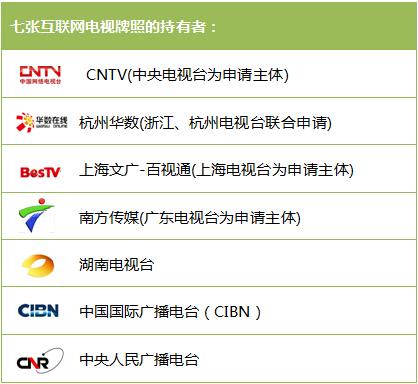 持有互联网电视牌照的七家机构