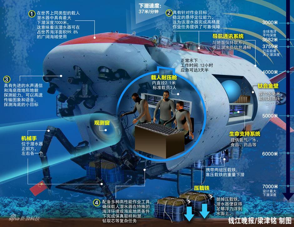 蛟龙号结束海试最后一潜 将投入应用蛟龙号第5次下潜达7062米 拍深海生物舱内拍摄视频首度公布 海底海参样品透视蛟龙:三大控制系统五大功能