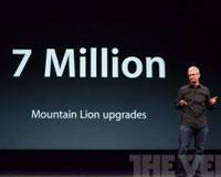 上季度iPad售出1700万部