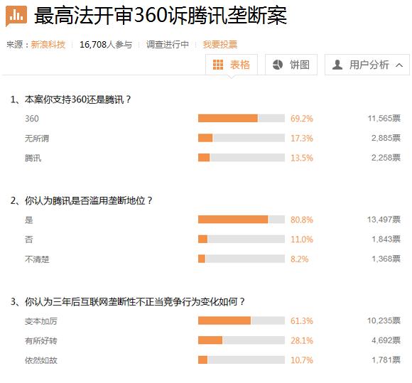 过万网友参与3Q案投票:超过半数支持360