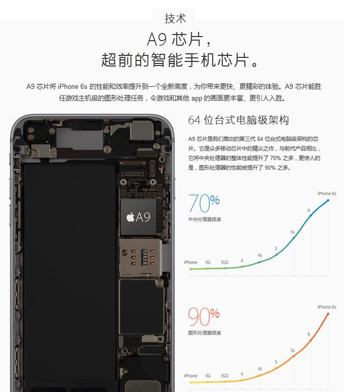 苹果iPhone 6s智能手机