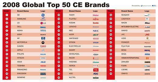 """科技时代_""""2008-2009全球消费电子50强品牌""""揭晓"""