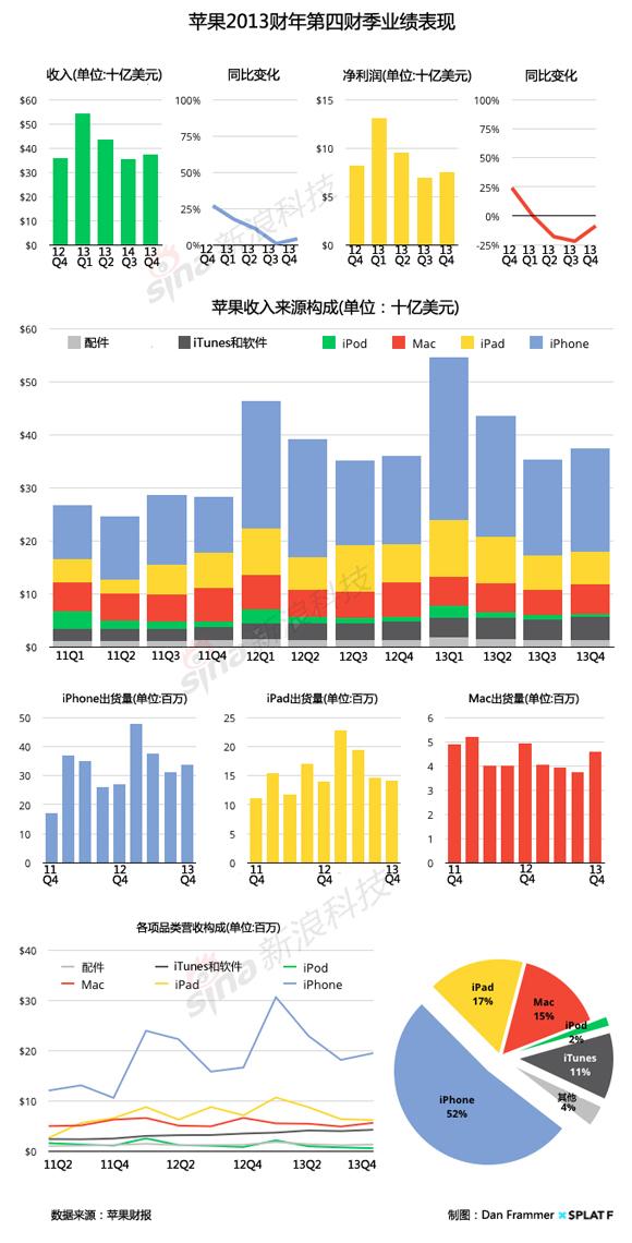 苹果公司2014财年第四财季财报