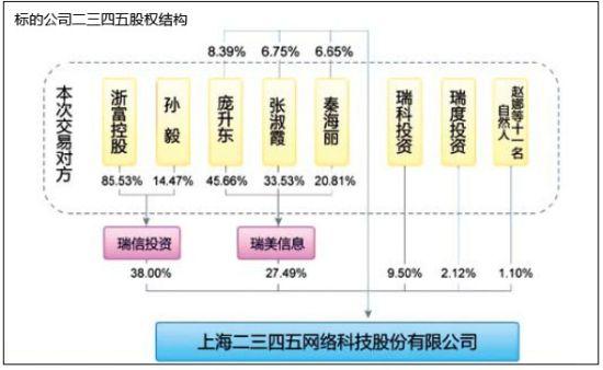 二三四五公司的股权结构