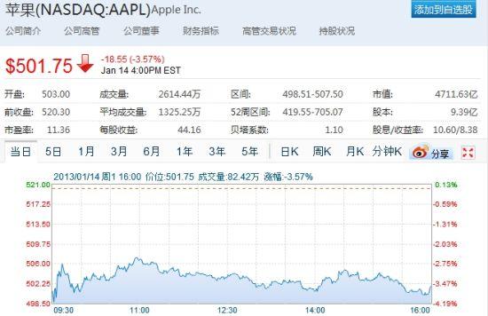 周一美股交易中,苹果股价下跌3.57%
