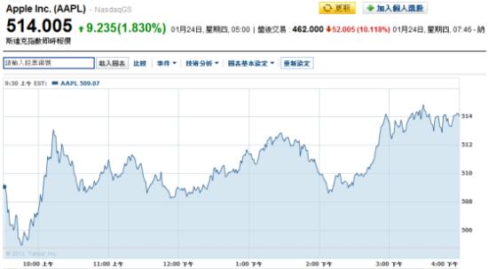 周三美股盘后交易中 苹果股价大跌逾10%