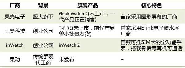 主要国产智能手表厂商及其旗舰产品
