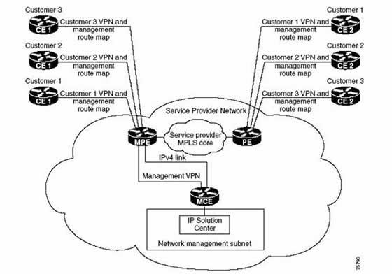 电信MPLS VPN业务开通管理