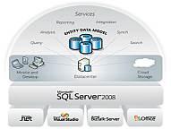 SQL2008新特点